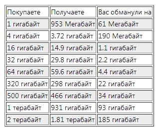Схема обмана покупателя