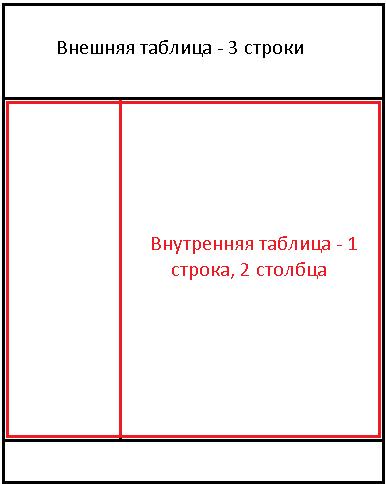 Схематичное отображение таблиц на сайте