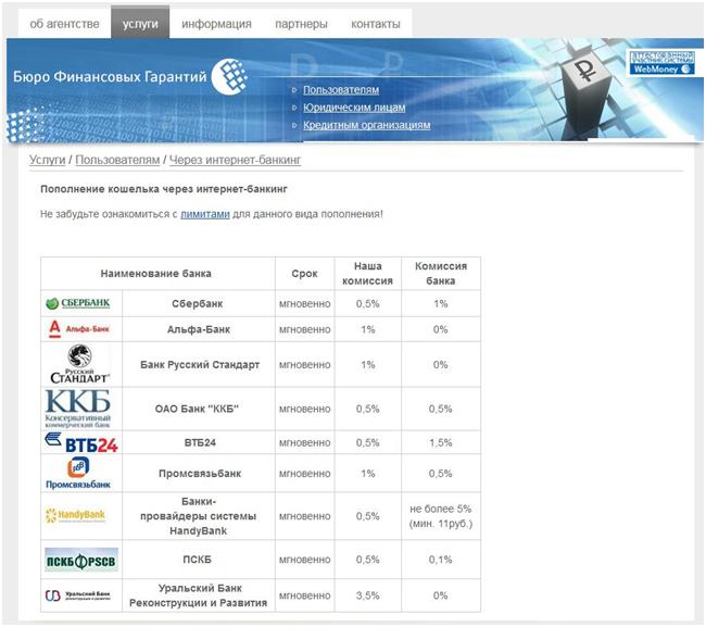 Списки банков работающих с системой