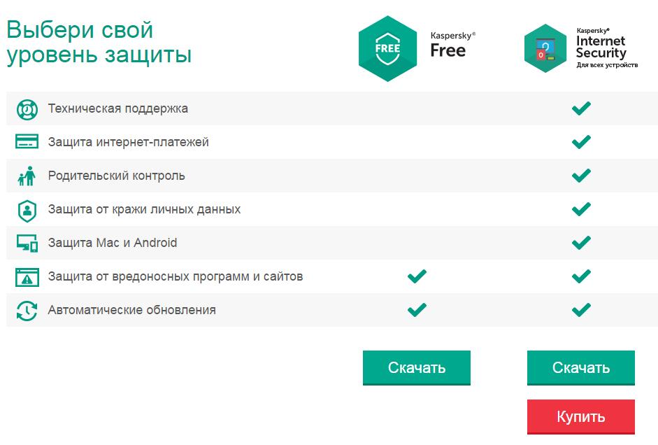 Сравнение платной и бесплатной версии антивируса