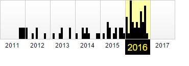 Фиксация в веб-архиве за 2011–2016 годы