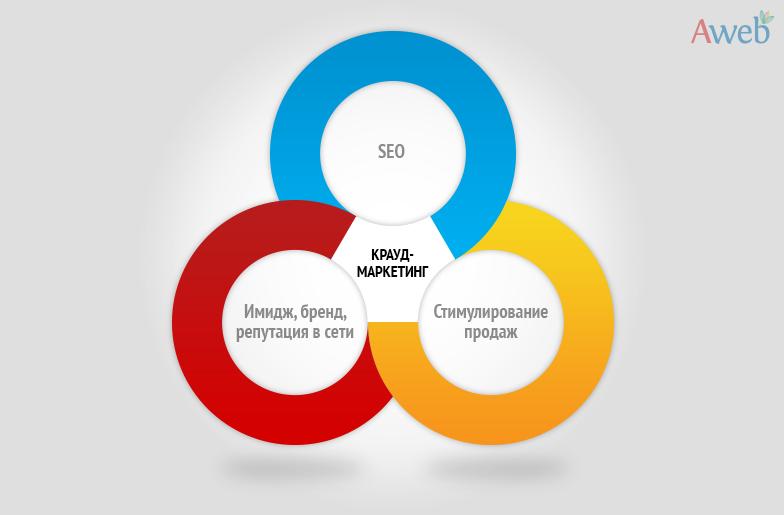 Крауд-маркетинг-graphic5