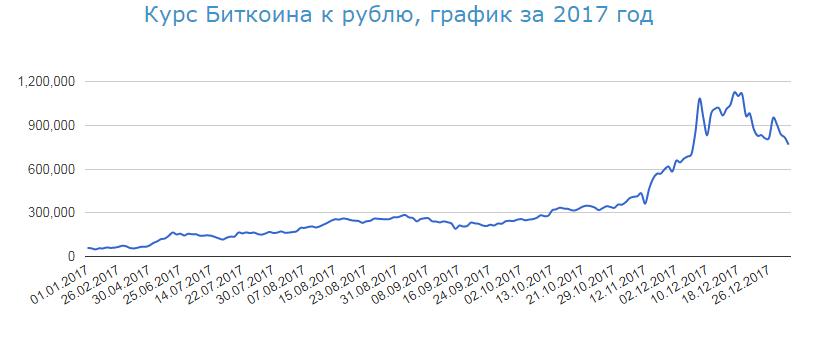 Курс Биткоина к рублю, график за 2017 год