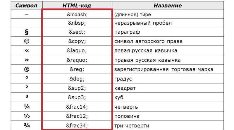 Применение полученных кодов