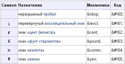 Вводная таблица